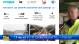 Start elektrificatie Mol Hasselt Luc Lallemand